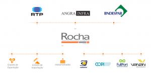 Rocha - Estrutura Acionária Ordem Alfabética