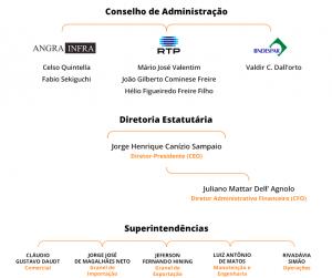 Rocha - Estrutura Organizacional