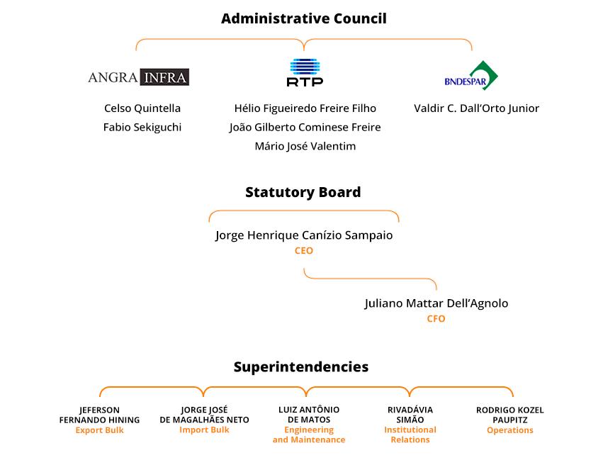 Estrutura Organizacional Rocha