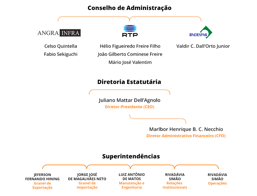Estrutura Organizacional Rochalog